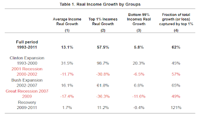 Income+Distribution+in+the+Recovery.png
