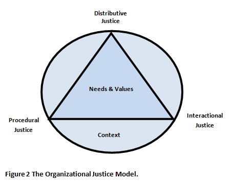 leadership model analysis Known about whether the different leadership styles of the full range of leadership model result in positive outcomes in policing organizations the purpose of this quantitative meta-analysis study was to examine the relationship between transformational, transactional, and laissez-faire leadership styles and the leadership.