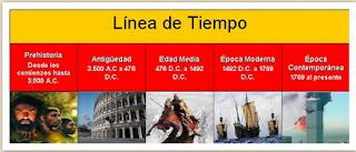 http://organizadorvisual247.blogspot.com.es/2014/12/lineas-de-tiempo.html
