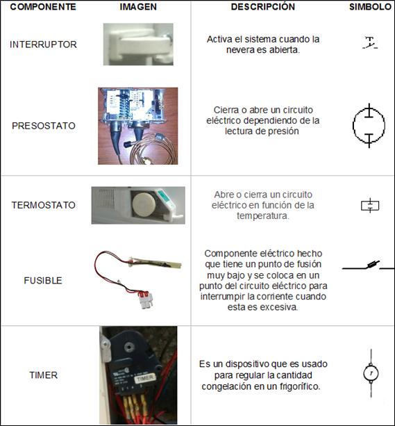 Circuito Basico De Refrigeracion : Refrigeración y aire acondicionado circuito de control