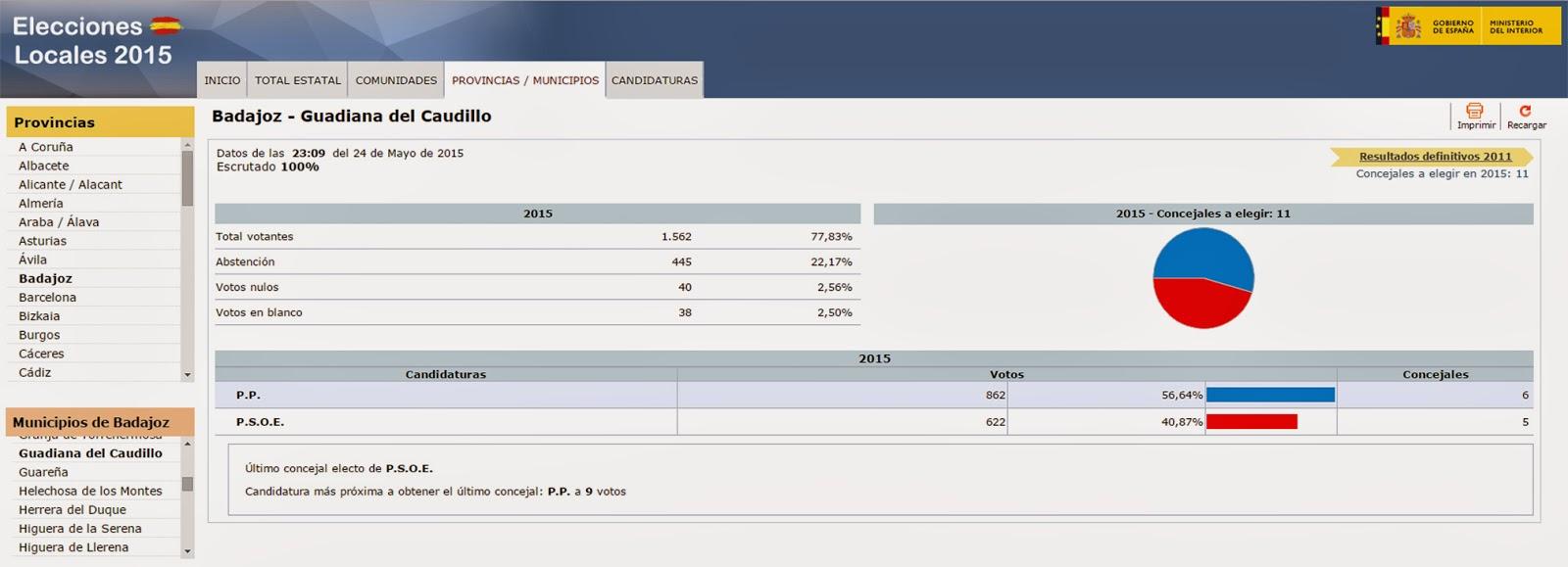 Resultado de las elecciones en guadiana guadiana del for Elecciones ministerio del interior resultados