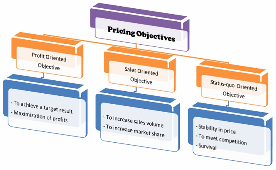 types of pricing objectives A pricing strategy is an approach of a course or action designed to achieve pricing and marketing objectives differential pricing is charging different prices to different buyers for the same quality and quantity of product.
