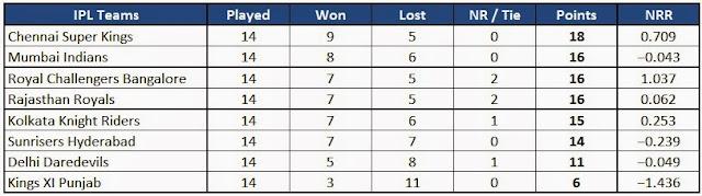 IPL 2015 Season 8 Final League table position