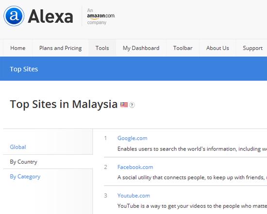 10 Blog Peribadi Trafik Terbaik Malaysia Menurut Alexa
