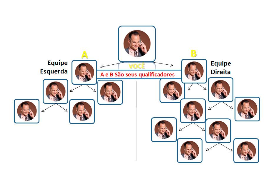 Como funciona sistema binario da telexfree