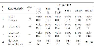 Standar Mutu Karet Remah Indonesia