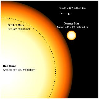 Quanto mais massa tem uma estrela, mais rápido ela tende a morrer, devido a grande queima de hélio e as pressões internas. Ou seja, aquelas estrelas que possuem muitas vezes a massa do Sol duram apenas alguns milhões de anos. No final da vida, elas explodem em supernovas, criando novos planetas e novas estrelas menores. Esse tipo de estrela é bem raro em nosso Universo, pois com o passar do tempo, desde o Big Bang até hoje, a média do tamanho das estrelas vem diminuindo.  Mesmo assim, alguns gigantes ainda povoam o céu. E a maior que se tem conhecimento é a UY Scuti, com 30 vezes a massa do Sol. Note que existem estrelas com massa bem maior, como a R136a1, que possui 265 vezes a massa do Sol, porém ela não é muito grande, tendo apenas 30 vezes o tamanho da estrela de nosso sistema.  A UY Scuti, por sua vez, é 1700 vezes maior do que o Sol! O raio desse estrela tem mais de 21 milhões e duzentos mil quilômetros! A comparação de tamanho seria mais ou menos assim: