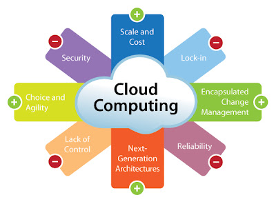 Plus Minus Cloud Computing