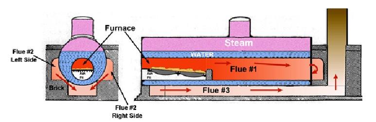Steam Boiler: Fire Tube Boiler Types