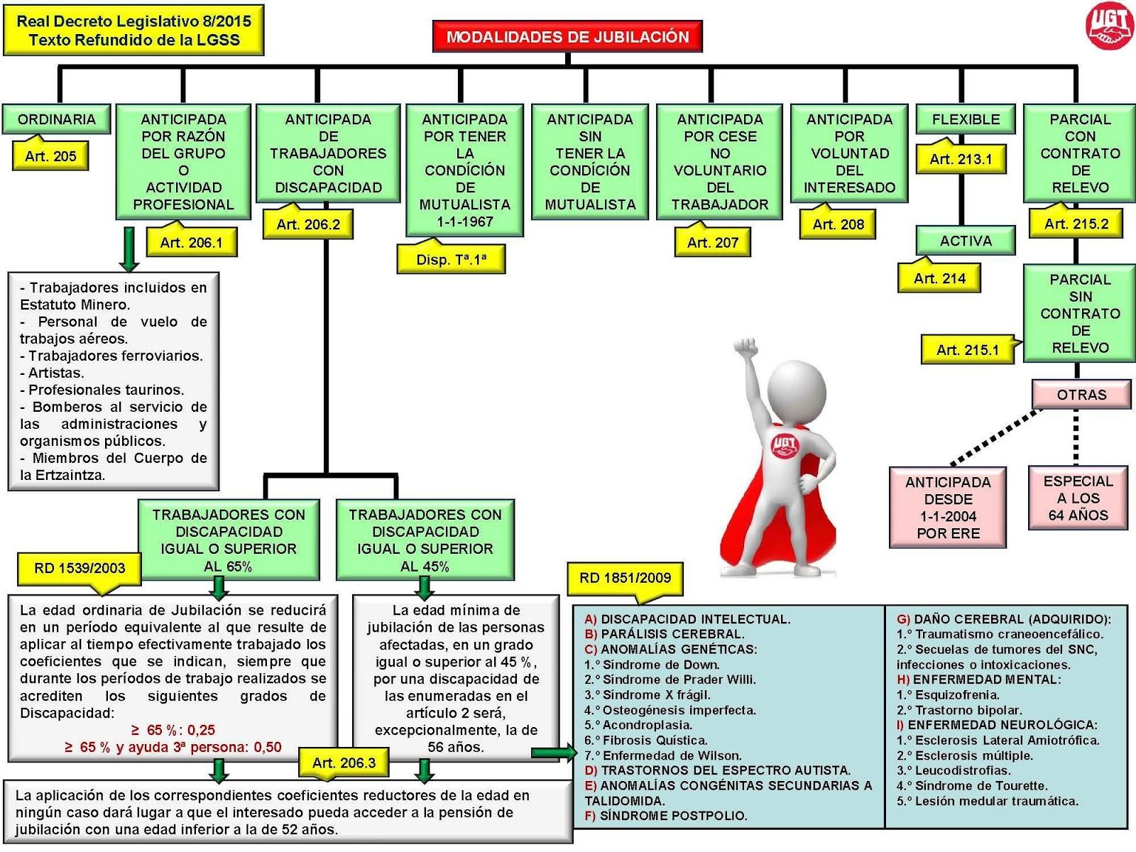 Ugt atento bcn esquema de los tipos de jubilaci n for Juzgado seguridad social
