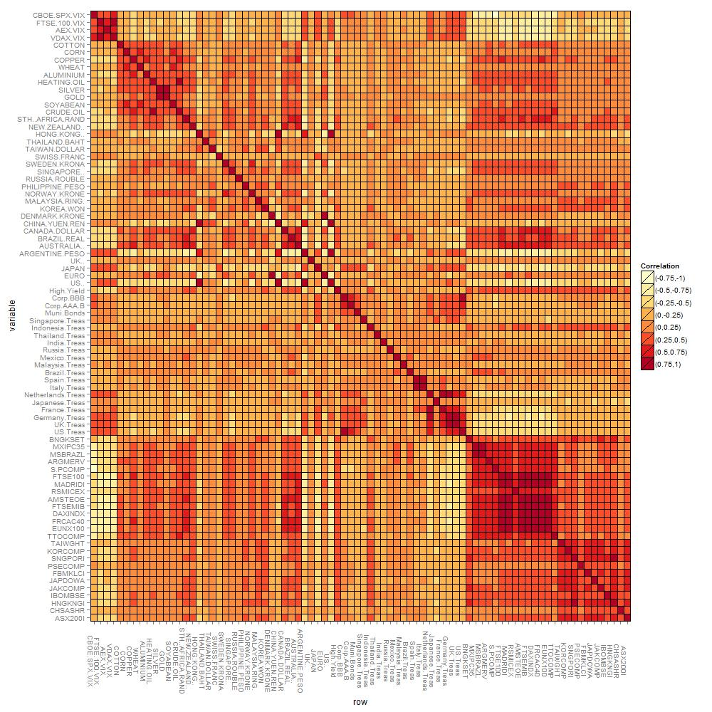the heatmap is graphed with the ggplot2 package in r