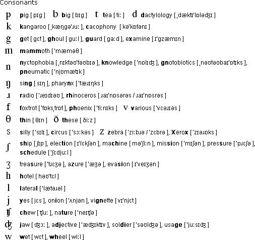 Tue Davulcu Phonetics