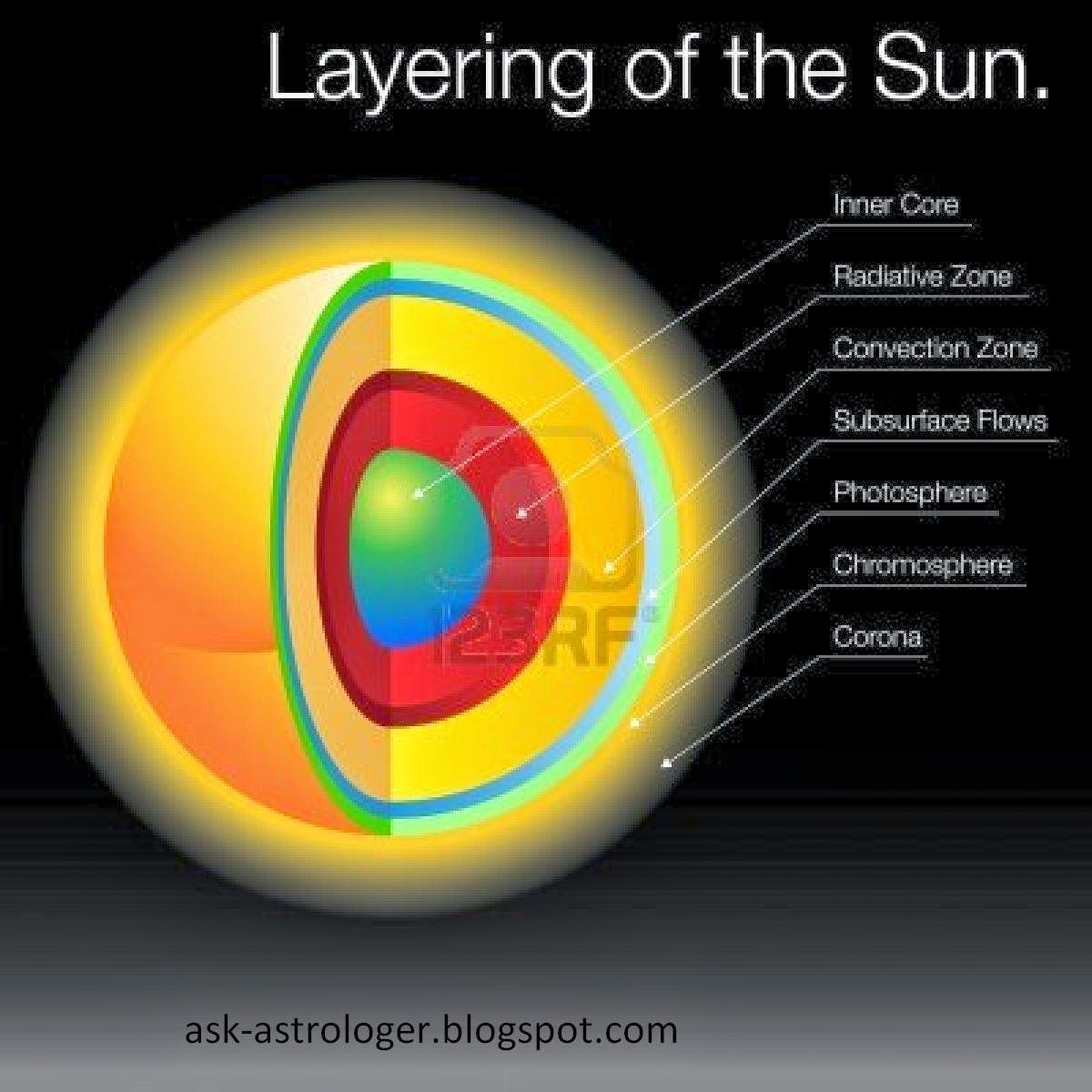 different layers of the Sun?