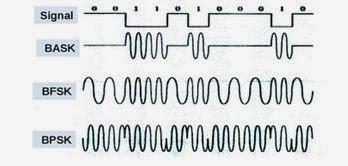 Bentuk sinyal ASK, FSK, dan PSK secara binary