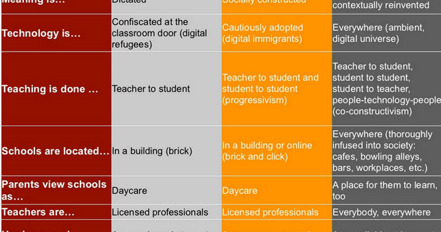 A Must Have Chart on The Characteristics of Education 3.0