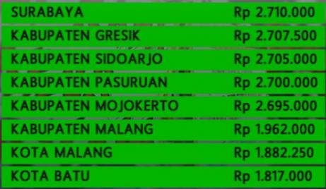 Upah Minimum Kabupaten Kota Di Jawa Timur Tahun 2015