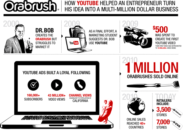 YouTube sensation infographic image from Bobby Owsinski's Music 3.0 blog