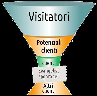 L'imbuto del marketing: da visitatore a cliente con un buon sito