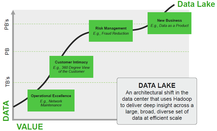 the bbbt sessions: hortonworks, big data and the data lake - 'd