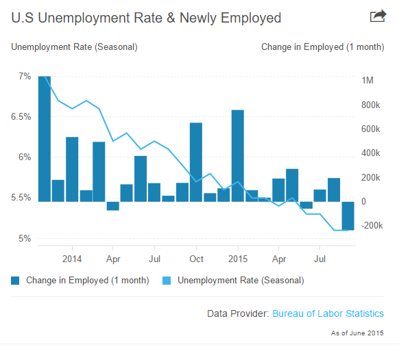 """US unemployed increased by 142,000 in september"""