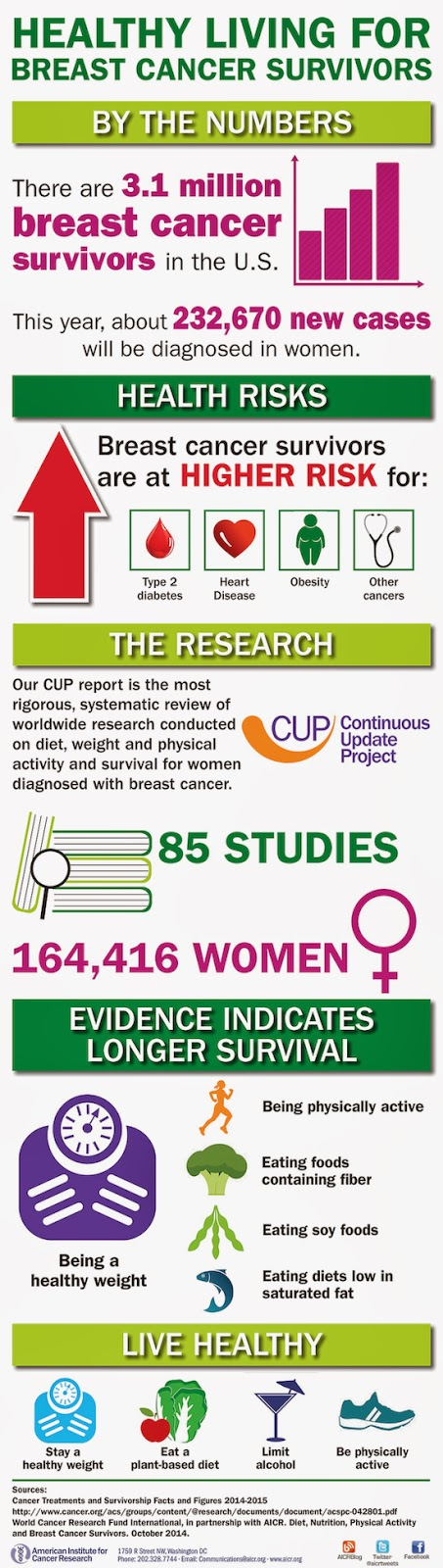 Infographic: Breast cancer survivorship