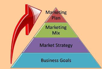 Business strategies definition