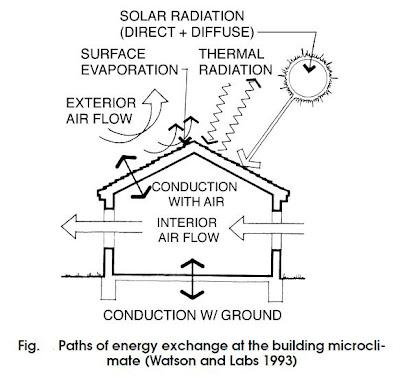 Architecture Principles Of Bioclimatic Design