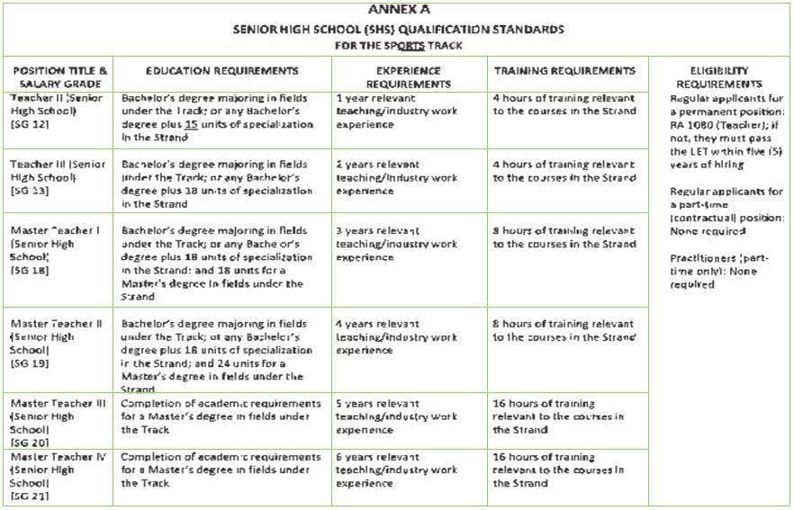deped memos orders results qualification standards for shs rh depeddocs blogspot com Employee Policy Manual Standard Operating Manual Outline