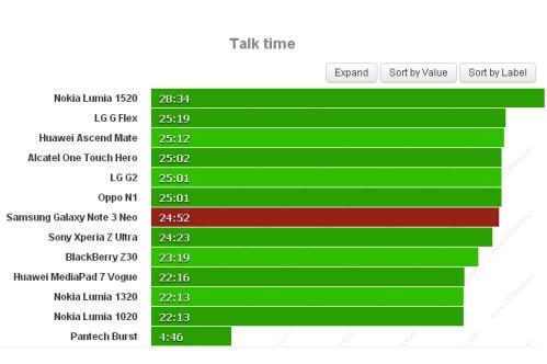Ottima durata della batteria durante il test delle chiamate telefoniche con ben 24 ore e 52 minuti di Autonomia per Galaxy Note 3 Neo
