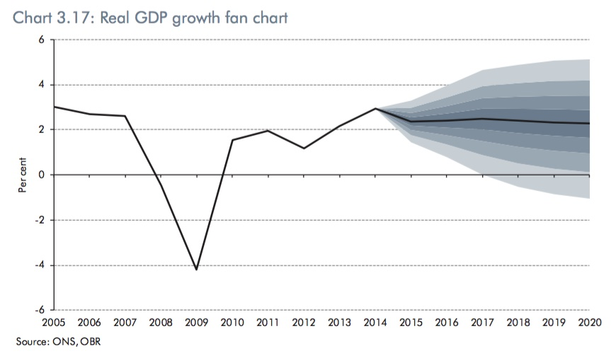 rashbre central 2015 i know these figures are really to protect the obr s own forecasting but they illustrate the potential volatility based upon use of high level modelling