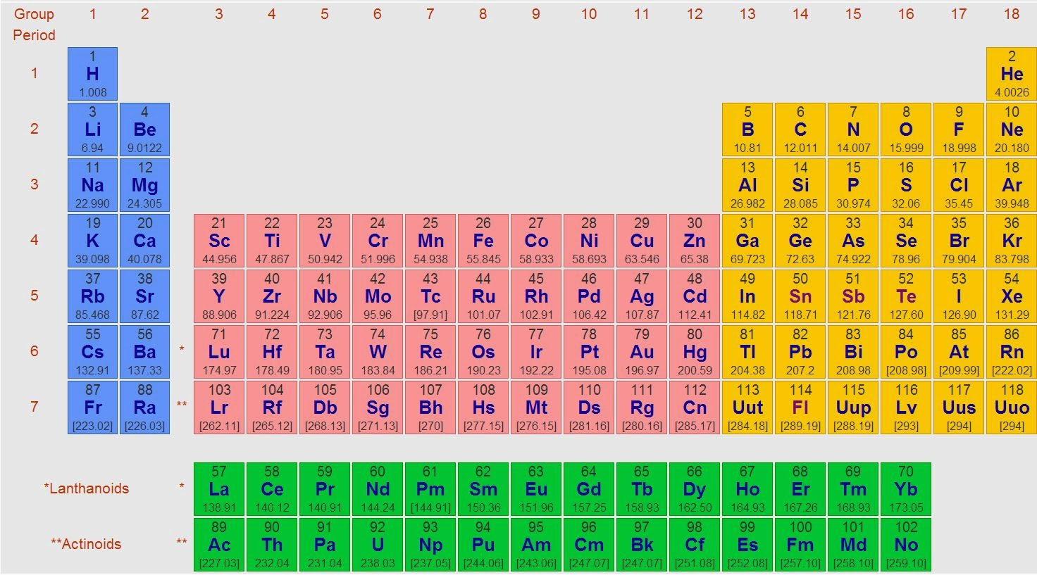 Know this world a secret about the periodic table that not necessarily known by any one infact it is only known by space scientists and nuclear chemical scientists gamestrikefo Images