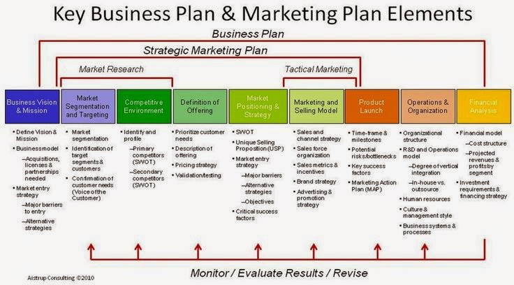 Vladimer Botsvadze  Key Business Plan  Marketing Plan Elements