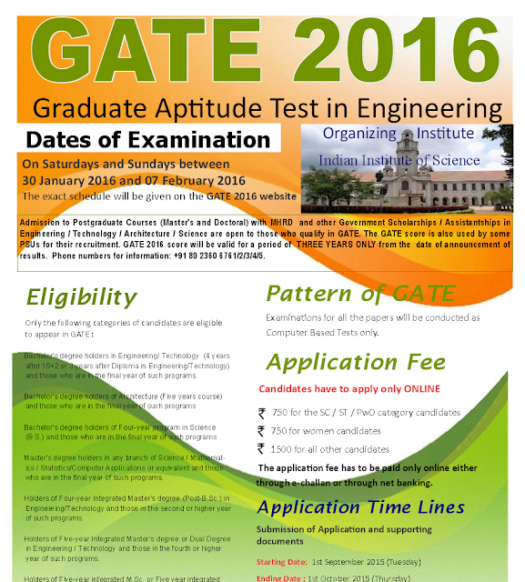 GATE 2016 Online Application Form