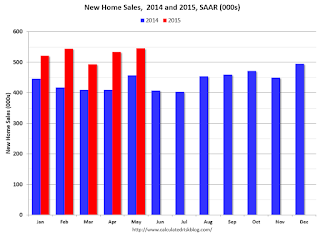 New Home Sales 2013 2014