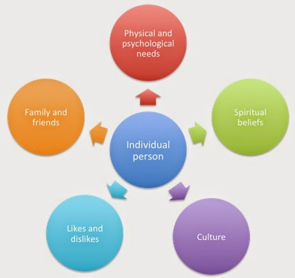 person centred values Person-centred care is a philosophical approach to service development and  service  organisational values underpinned by person-centred principles.