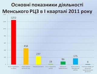 Стан ринку праці Менщини в 1 кварталі 2011 року