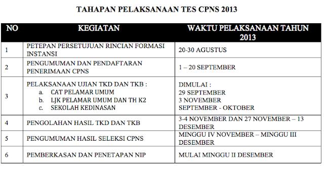 Jadwal CPNS 2013 Terbaru