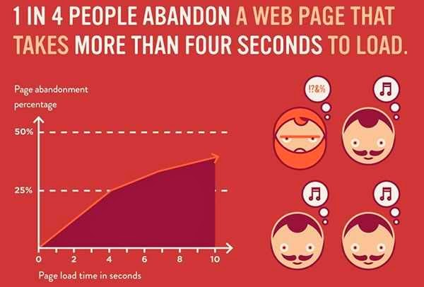 Site load time infographics