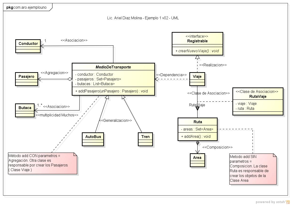 Pensamientos  solo eso  UML Relaciones  Composicion