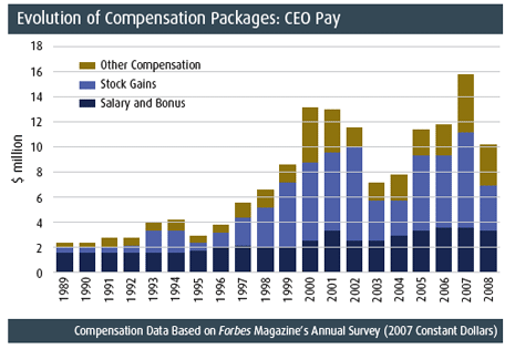 Essay on executive pay Executive Compensation : Business Compensation ...