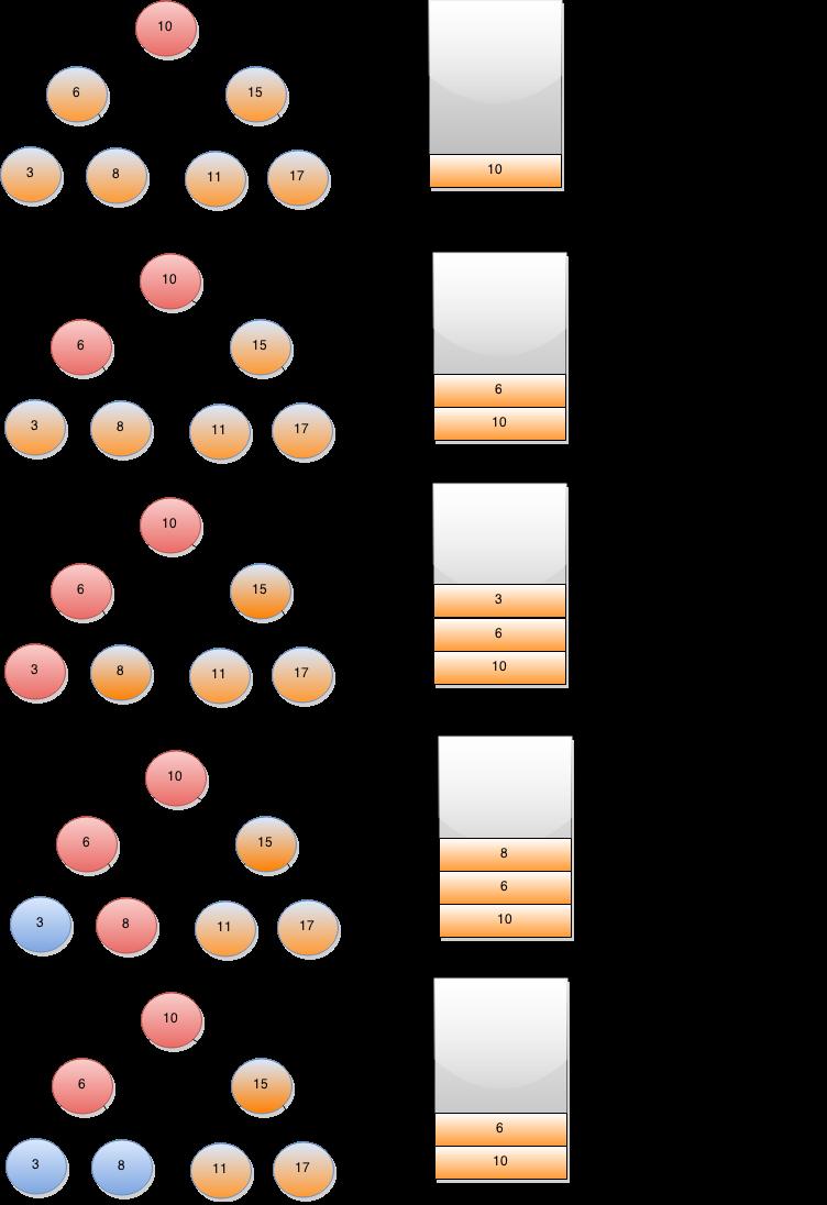 postorder traversal without recursion implementation