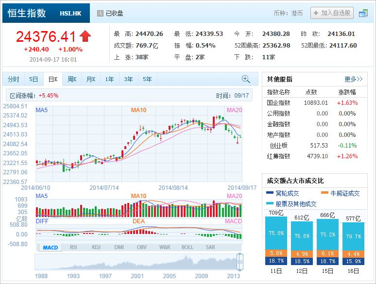 中国株コバンザメ投資 香港ハンセン指数20140917