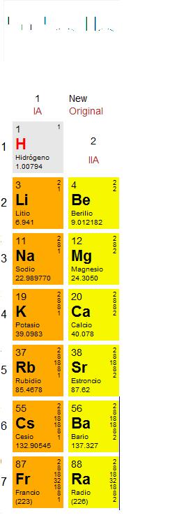 Tabla periodica los alcalinoterreos se encuentran en el grupo 2 tienen 2 electrones y tienen tendencia a cederlos forman compuestos inicos son metales de baja densidad y urtaz Gallery