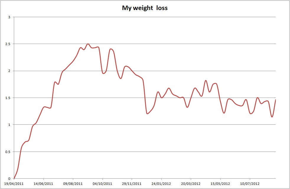 This Is A Man 39 S Slimming World Weight Loss Chart