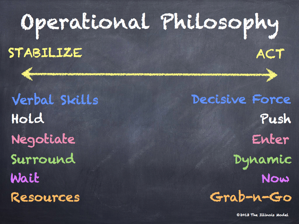 Police Operational Philosophy