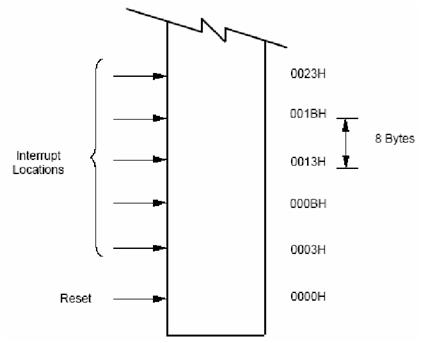 Vektor interupsi mikrokontroler