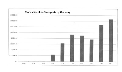 Money spent by the Navy hiring transports during the Seven Years War. £50,000 pounds then was roughly equivalent to a billion pounds today. (Data fromTNA 106/3524.listed in Syrett Shipping and Military Power in the Seven Years War.)