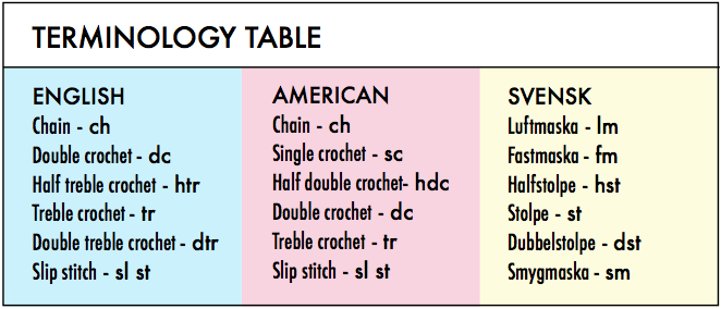 Crocheting Terms : ... in written in UK terms. For US and Swedish terms see table below