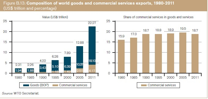 global shifts in production trade and International trade has changed today the sum of exports and imports across nations is higher than the value of 50% of the global production world trade.