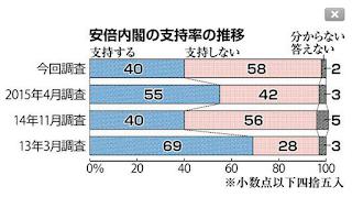 北海道新聞社は7月31日~8月2日、安倍晋三内閣と集団的自衛権の行使を可能にする安全保障関連法案に関する全道世論調査を行った。安倍内閣を「支持しない」と答えた人の割合は4月に行った前回調査から16ポイント増え、2012年末の政権発足以来最も高い58%に上った。安保法案については反対が5ポイント増の47%となり、賛成は1ポイント減の18%だった。反対が根強い安保法案を強行採決で衆院通過させたことが、内閣の不支持率の大幅増につながったとみられる。
